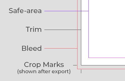 Trim, Bleeds and Crop